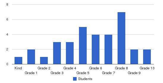 Academy Of Basic Learning Students by Grade