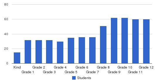 Berwick Academy Students by Grade