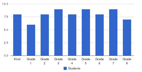 Center For Teaching & Learning Students by Grade