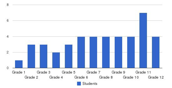 Grace Baptist Church School Students by Grade