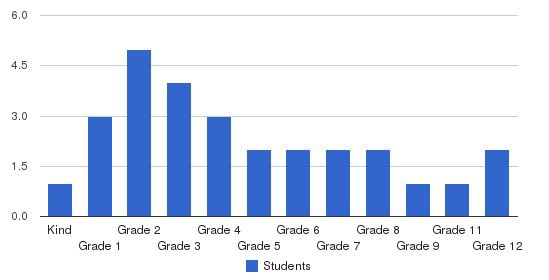 Hartland Christian School Students by Grade