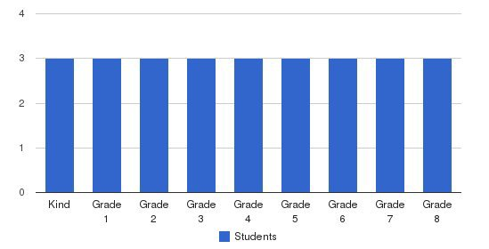 School Around Us Students by Grade