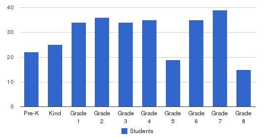 St Brigid School Students by Grade