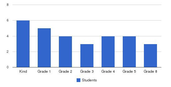 Adventist Christian School Students by Grade