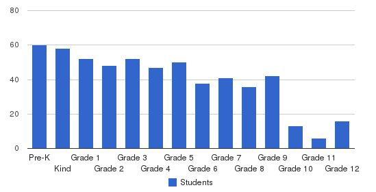 Al-Huda School Students by Grade