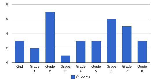 Arnold Christian Academy Students by Grade