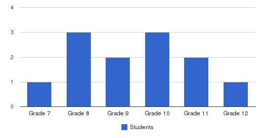 Advocate School Students by Grade