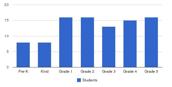 Baltimore Christian School Students by Grade