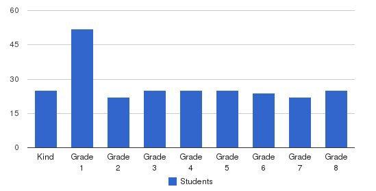 Beltsville Sda School Students by Grade
