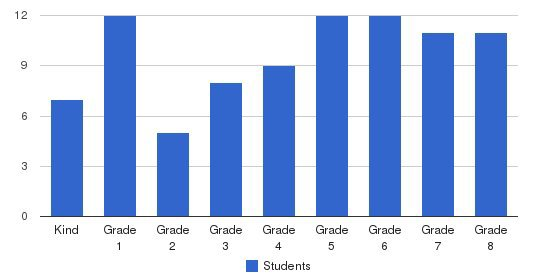 Bethlehem Christian Day School Students by Grade