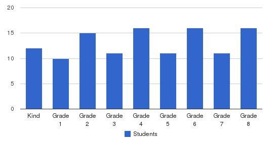 Cambridge School Students by Grade