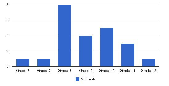 Christian Community Fellowship Students by Grade
