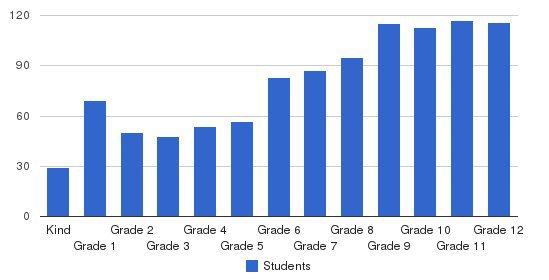 Gilman School Students by Grade