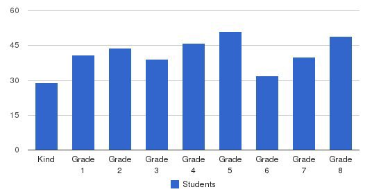 Aliso Viejo Christian School Students by Grade