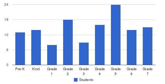 Good Shepherd Catholic School Students by Grade