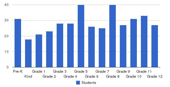 Grace Christian Academy Of Maryland Students by Grade