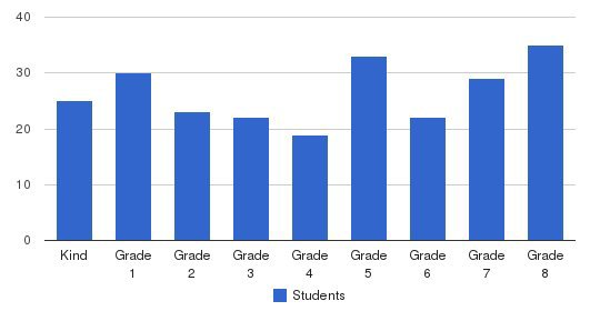 All Hallows Academy Students by Grade