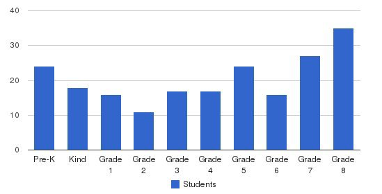 John Paul Ii School Students by Grade