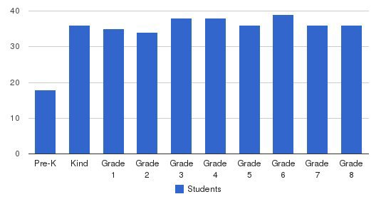 Harford Day School Students by Grade