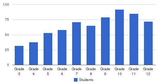 Holton-Arms School Students by Grade