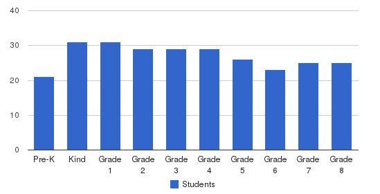 Little Flower School Students by Grade