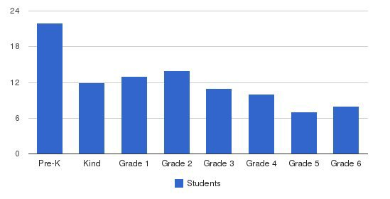 Miracle Baptist Christian School Students by Grade