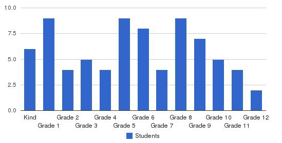 Dawn Christian Academy Students by Grade