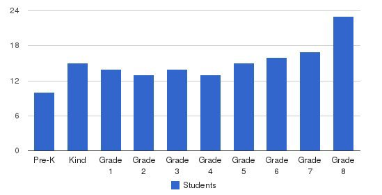 Mount Calvary Catholic School Students by Grade