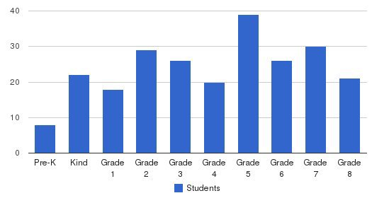 Mountain Christian School Students by Grade