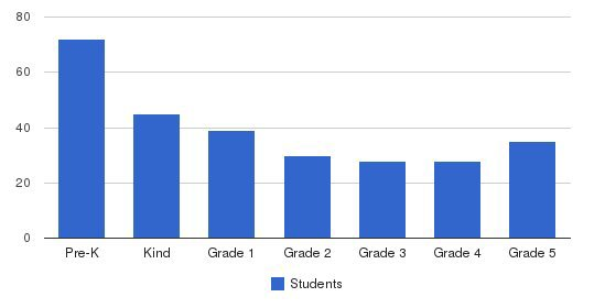 Naval Academy Primary School Students by Grade