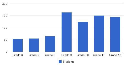 Notre Dame Preparatory School Students by Grade