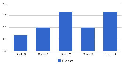 Oak Ridge Country School Students by Grade