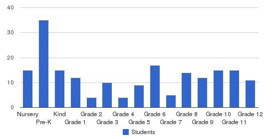 Arundel Christian School Students by Grade
