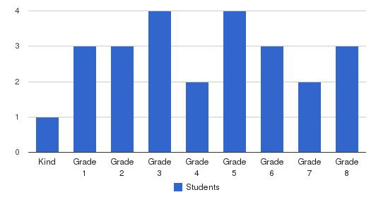 Alpine Christian Students by Grade