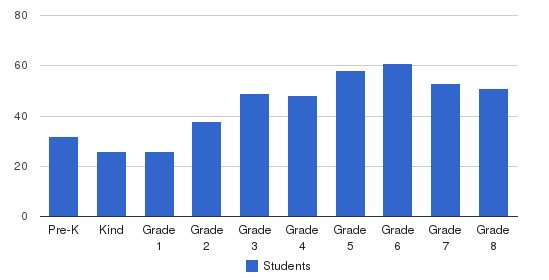 Our Lady Of Victory School Students by Grade