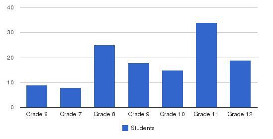 Queen Anne School Students by Grade