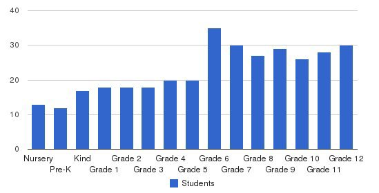 Redeemer Classical Christian School Students by Grade