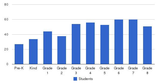 Resurrection-St. Paul School Students by Grade