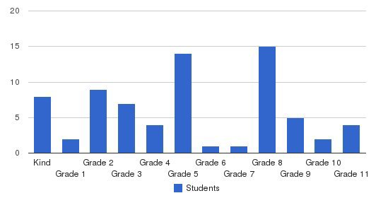 Salisbury Baptist Academy Students by Grade