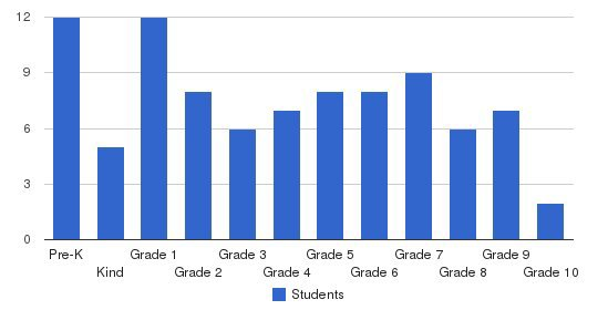Frederick Adventist Academy Students by Grade