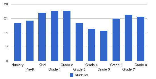 Sligo Adventist School Students by Grade