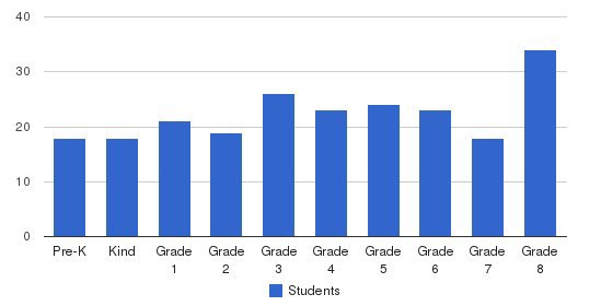 St. Ambrose Elementary School Students by Grade