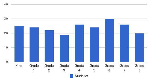 St. Bartholomews School Students by Grade