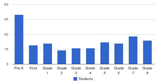 St. Catherine Laboure School Students by Grade