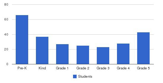 St. James & St. John School Students by Grade