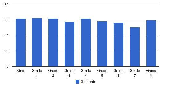 St. Jane De Chantal School Students by Grade