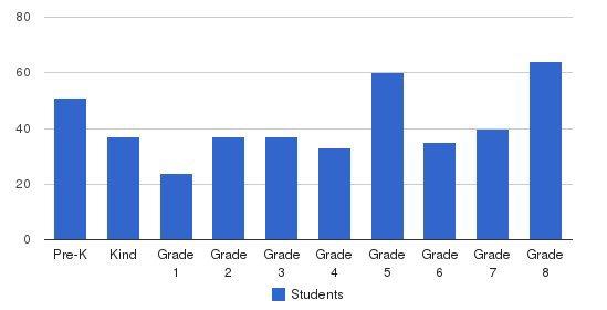 St Jane Frances De Chantal School Students by Grade