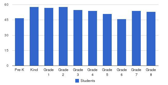 St. Joseph School-fullerton Students by Grade