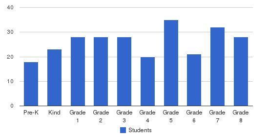 St. Martin Of Tours School Students by Grade