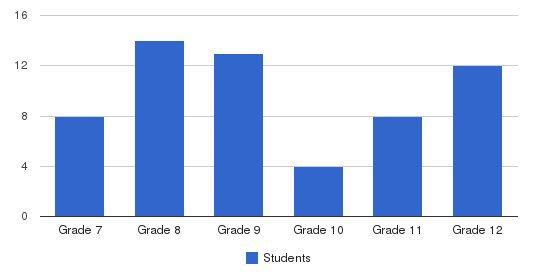 Anacapa School Students by Grade